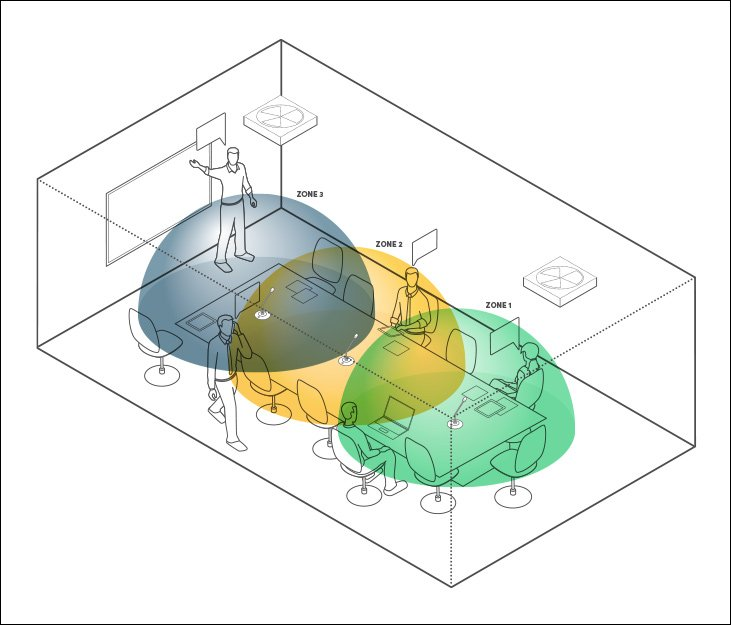 Several discrete mics spatial resolution example