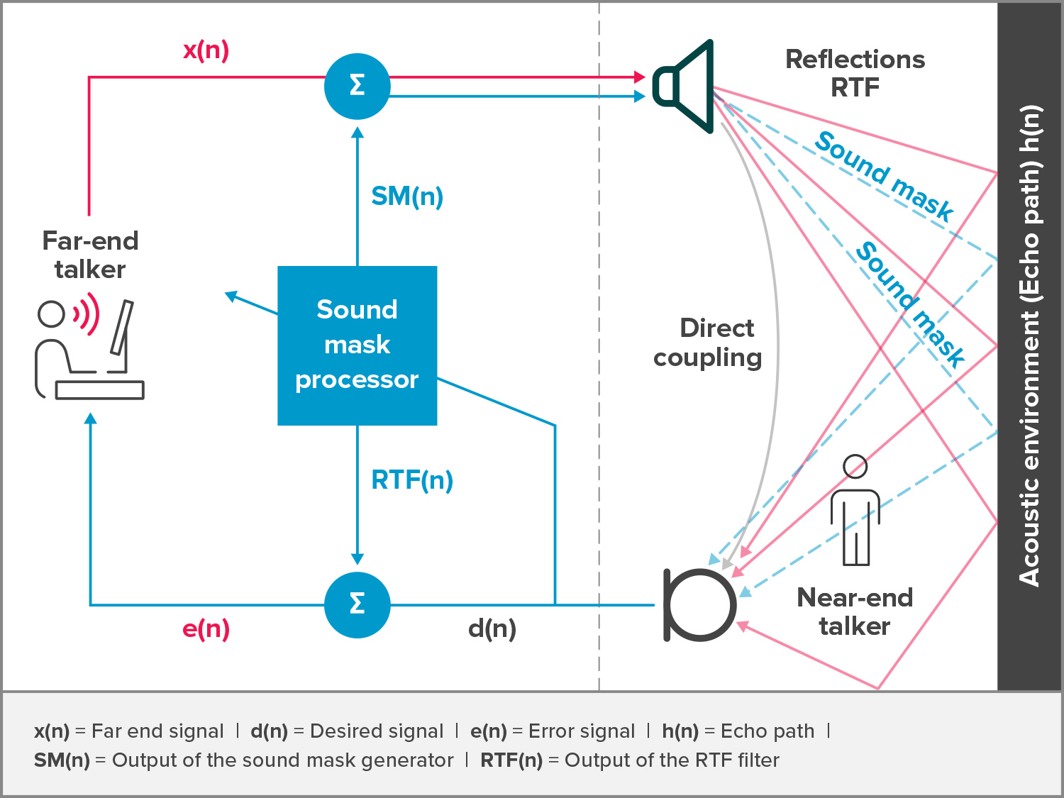 Illustration of common adaptive echo canceller stage replaced with Nureva's unique sound mask processor