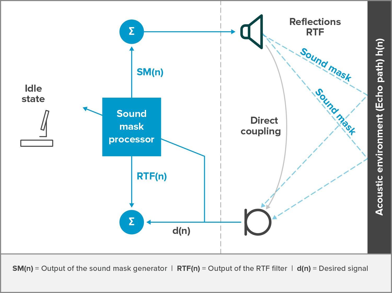 Illustration of how Nureva's sound mask processor works
