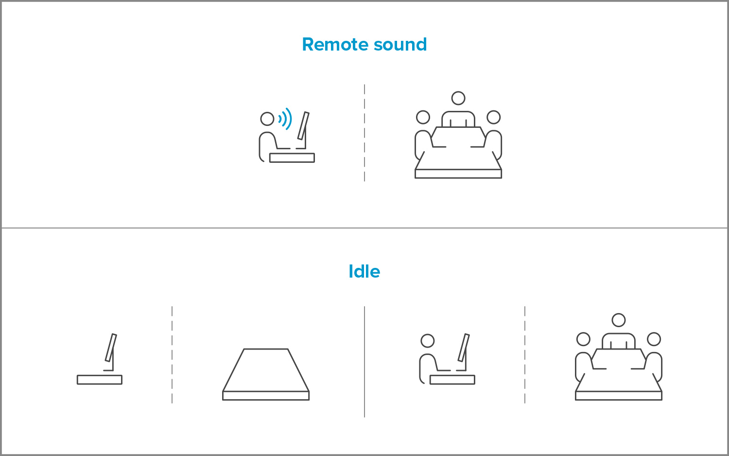 Illustration of four possible states an audio conferencing system can be in at any time during a call