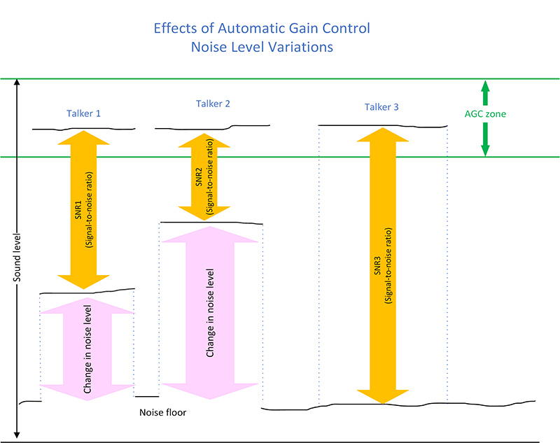 Effects of automatic gain control