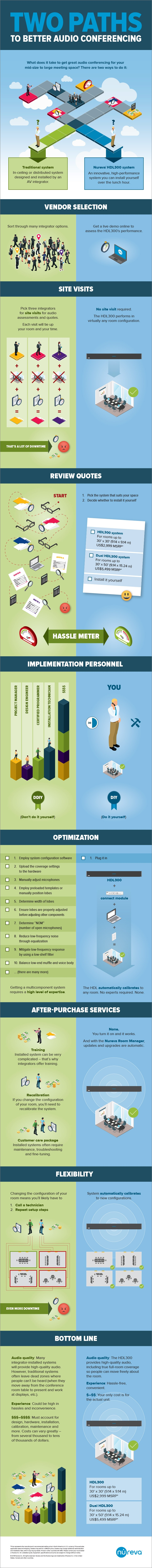 Two paths to better audio conferencing infographic