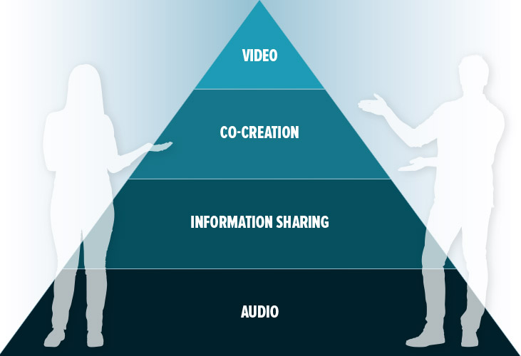Hierarchy of collaboration needs
