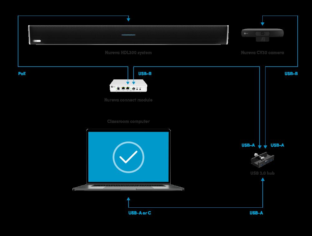 Nureva XT configuration diagram
