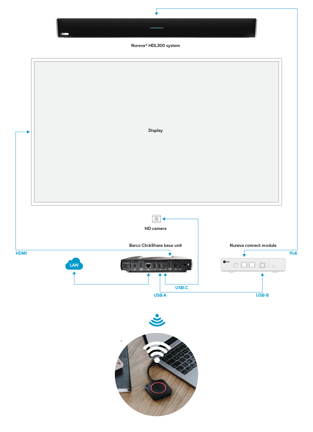 Nureva HDL300 and Barco ClickShare configuration diagram