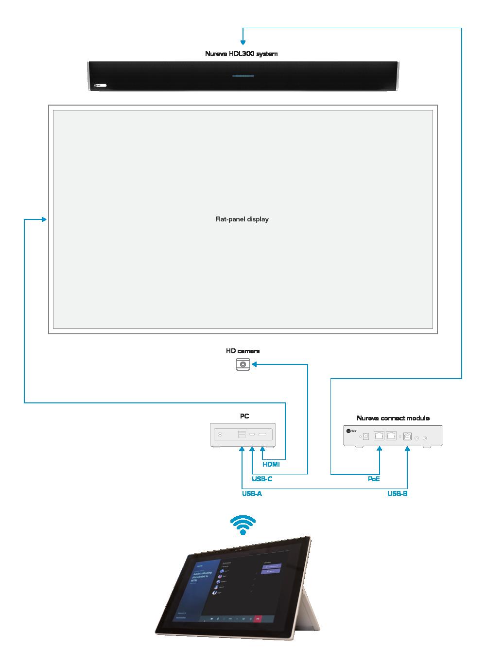 Nureva audio conferencing and Microsoft Teams configuration diagram