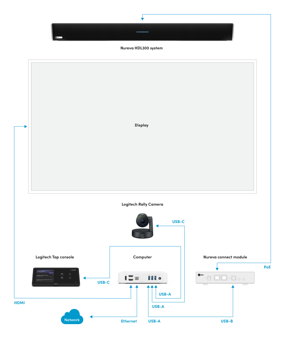 Nureva audio conferencing systems and Logitech Room Solutions diagram